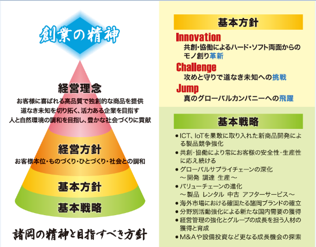 2019~2021中期経営計画_(株)諸岡